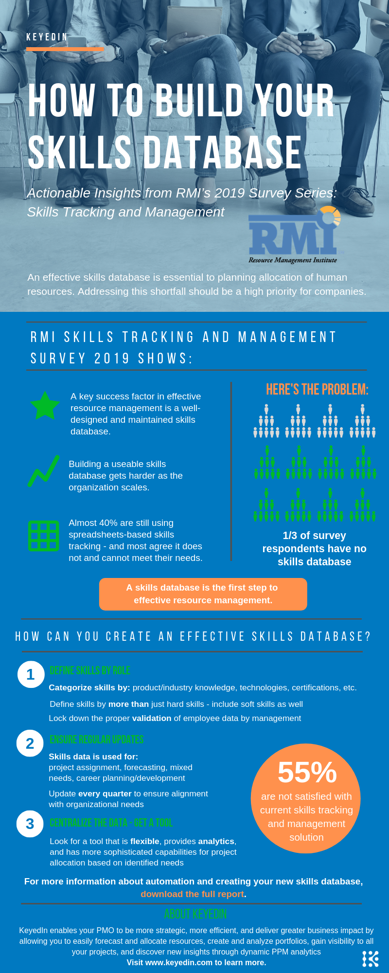 How to Build Your Skills Database Infographic